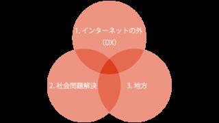 DXで伸びるスタートアップ「3つの軸」